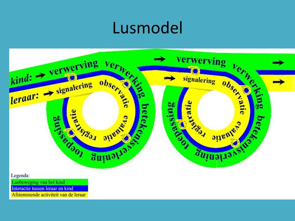 Lusmodel Lusmodel. Weg waarlangs leerproces , ontwikkeling gaat. Voorbeeld inhoudsmaten.
