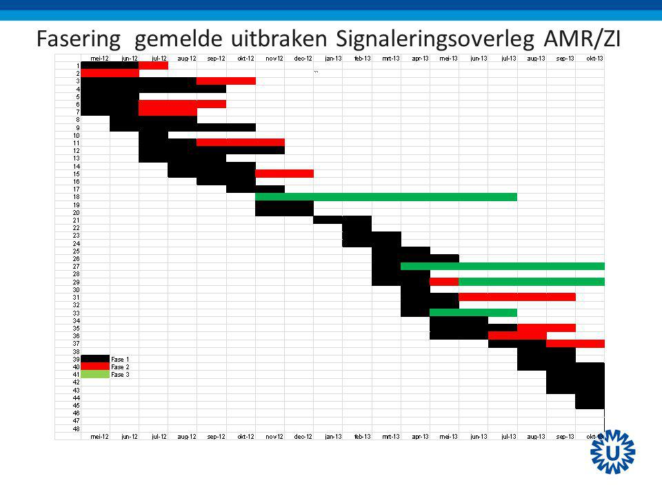 Fasering gemelde uitbraken Signaleringsoverleg AMR/ZI