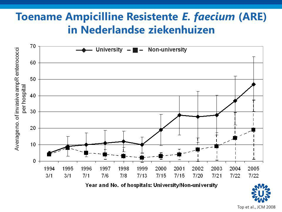 Average no. of invasive ampR enterococci