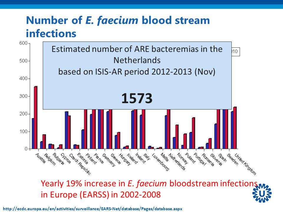 Number of E. faecium blood stream infections
