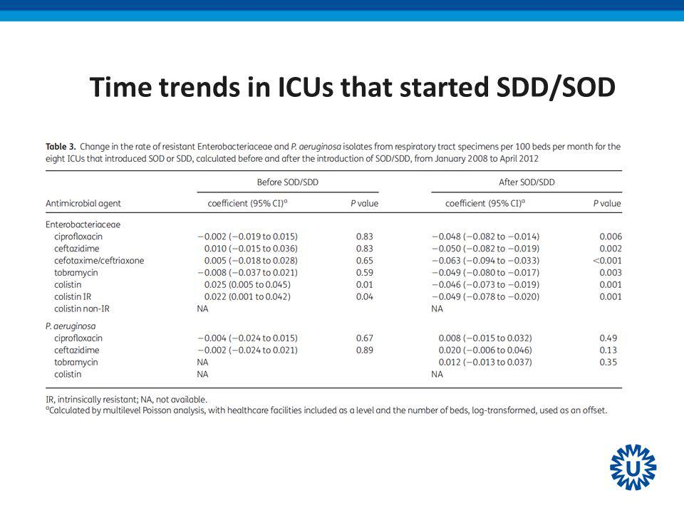 Time trends in ICUs that started SDD/SOD