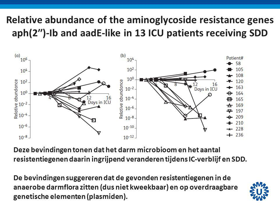 Relative abundance of the aminoglycoside resistance genes aph(2′′)-Ib and aadE-like in 13 ICU patients receiving SDD