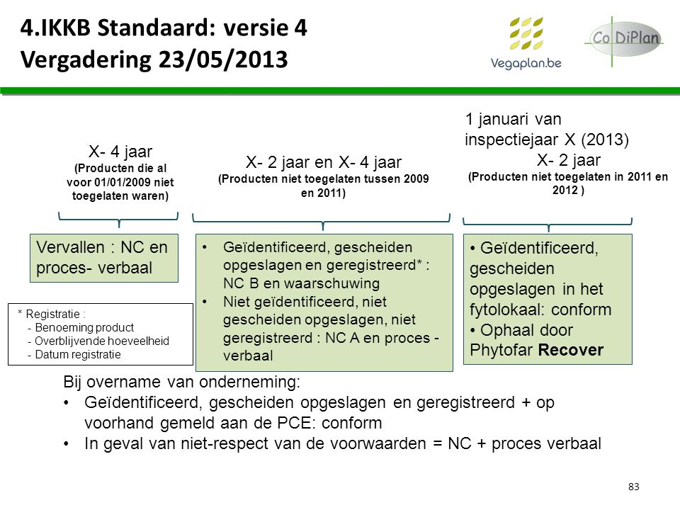 4.IKKB Standaard: versie 4 Vergadering 23/05/2013