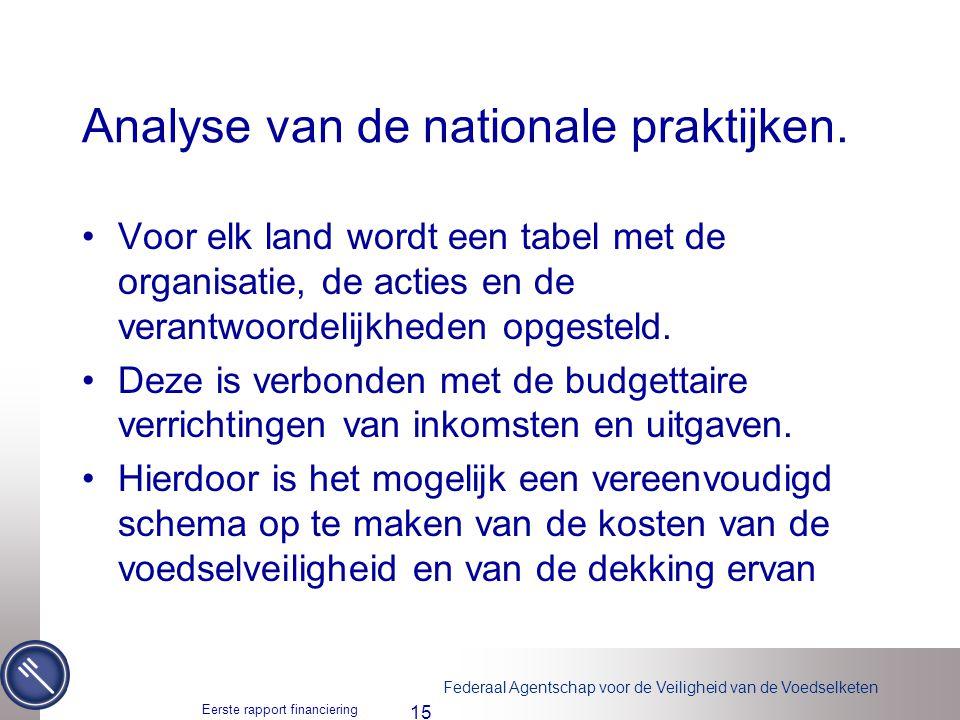 Analyse van de nationale praktijken.