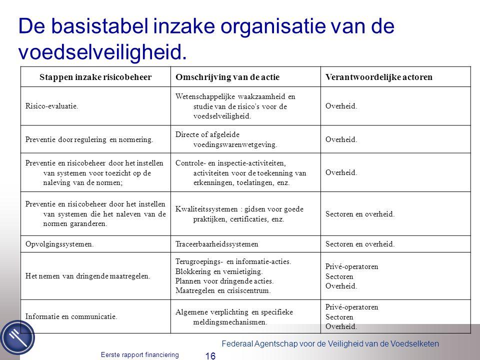 De basistabel inzake organisatie van de voedselveiligheid.