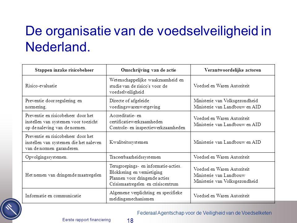 De organisatie van de voedselveiligheid in Nederland.
