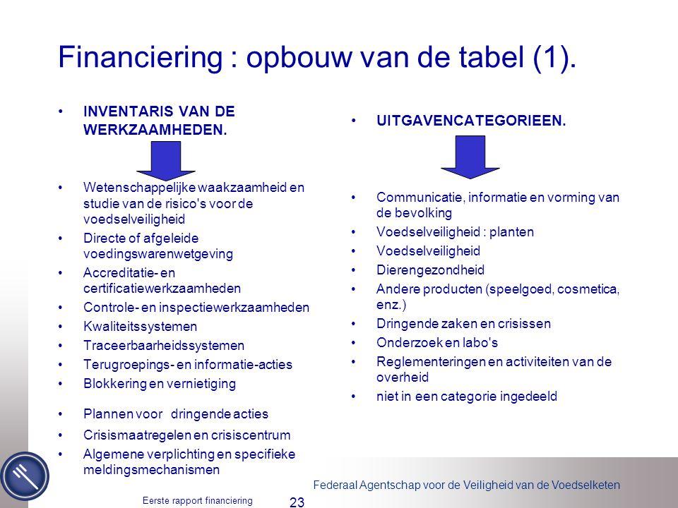 Financiering : opbouw van de tabel (1).