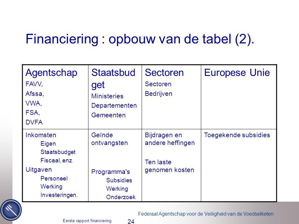 Financiering : opbouw van de tabel (2).