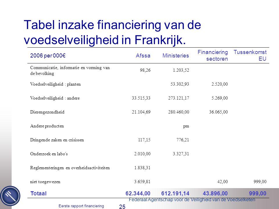 Tabel inzake financiering van de voedselveiligheid in Frankrijk.