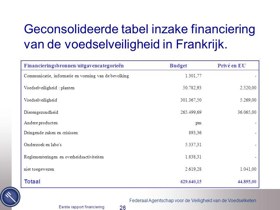 Geconsolideerde tabel inzake financiering van de voedselveiligheid in Frankrijk.