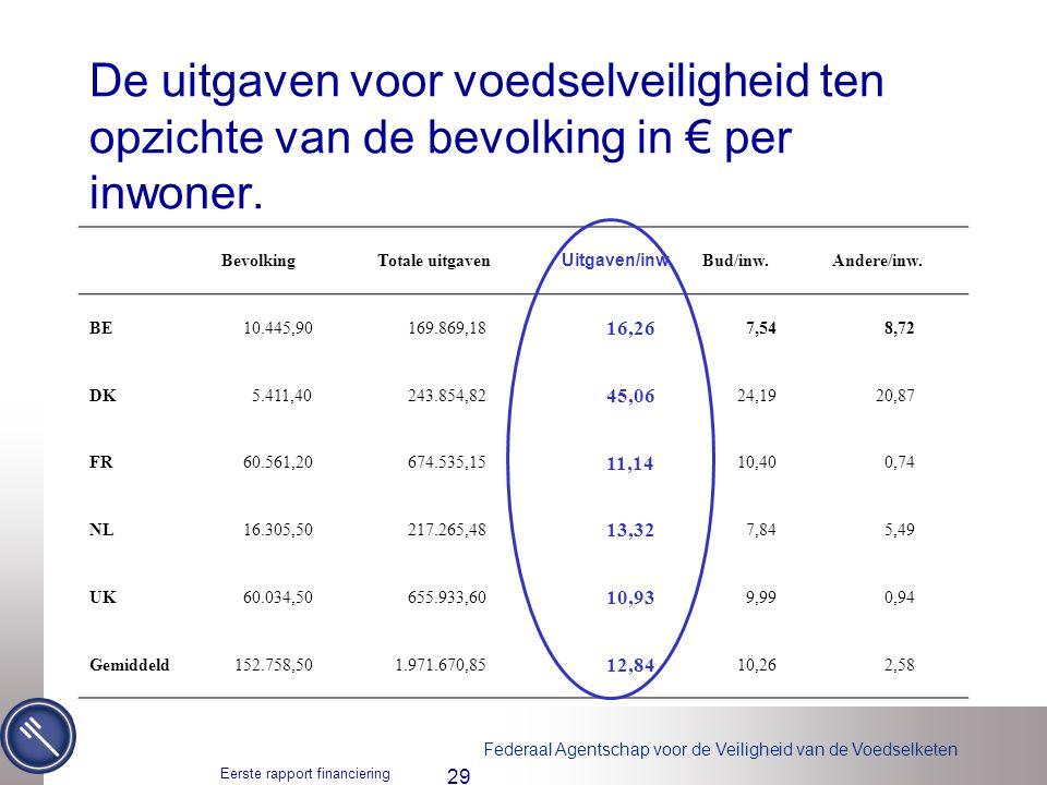 De uitgaven voor voedselveiligheid ten opzichte van de bevolking in € per inwoner.