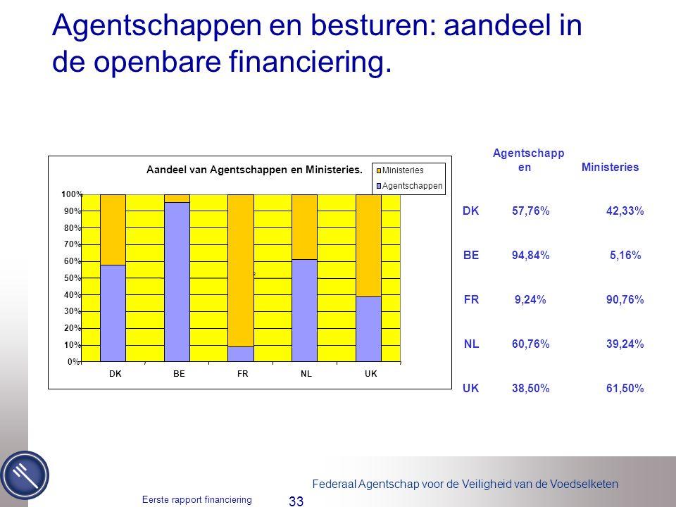 Agentschappen en besturen: aandeel in de openbare financiering.