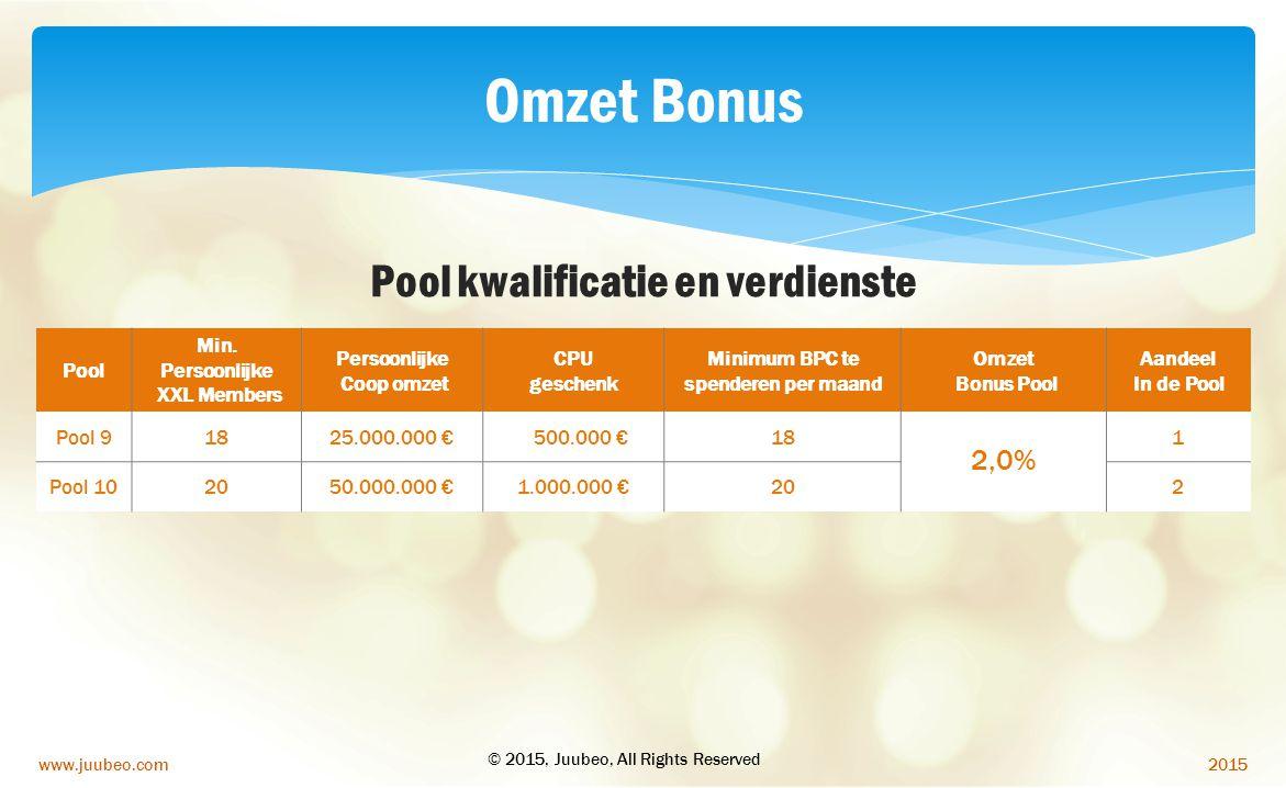 Pool kwalificatie en verdienste Minimum BPC te spenderen per maand