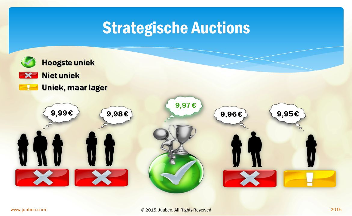 Strategische Auctions