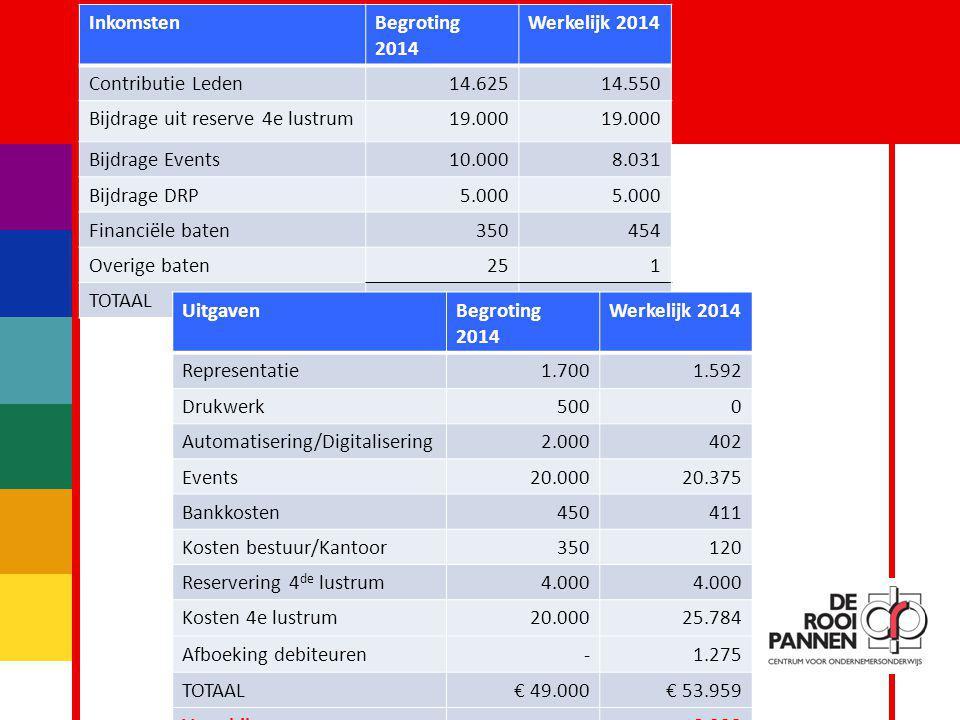 Inkomsten Begroting 2014. Werkelijk 2014. Contributie Leden. 14.625. 14.550. Bijdrage uit reserve 4e lustrum.