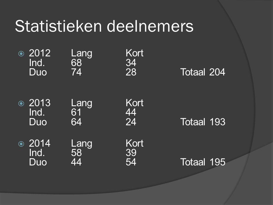 Statistieken deelnemers