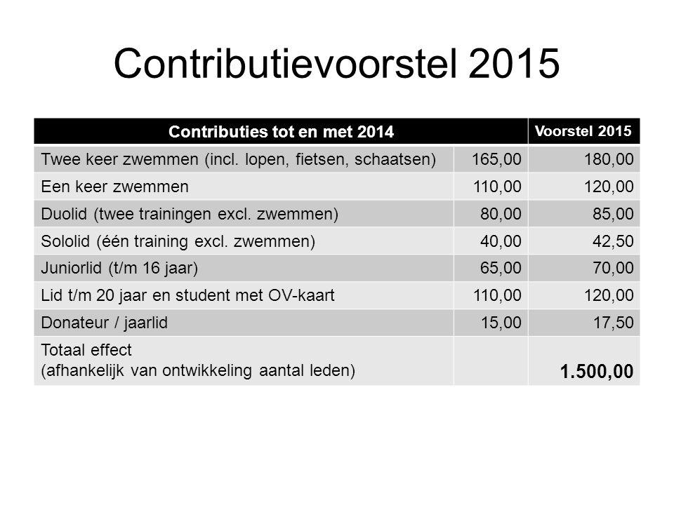 Contributies tot en met 2014