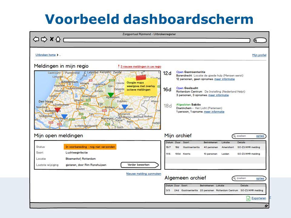 Voorbeeld dashboardscherm