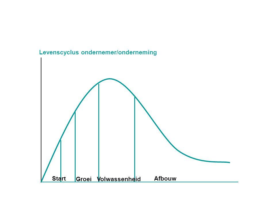 Levenscyclus ondernemer/onderneming