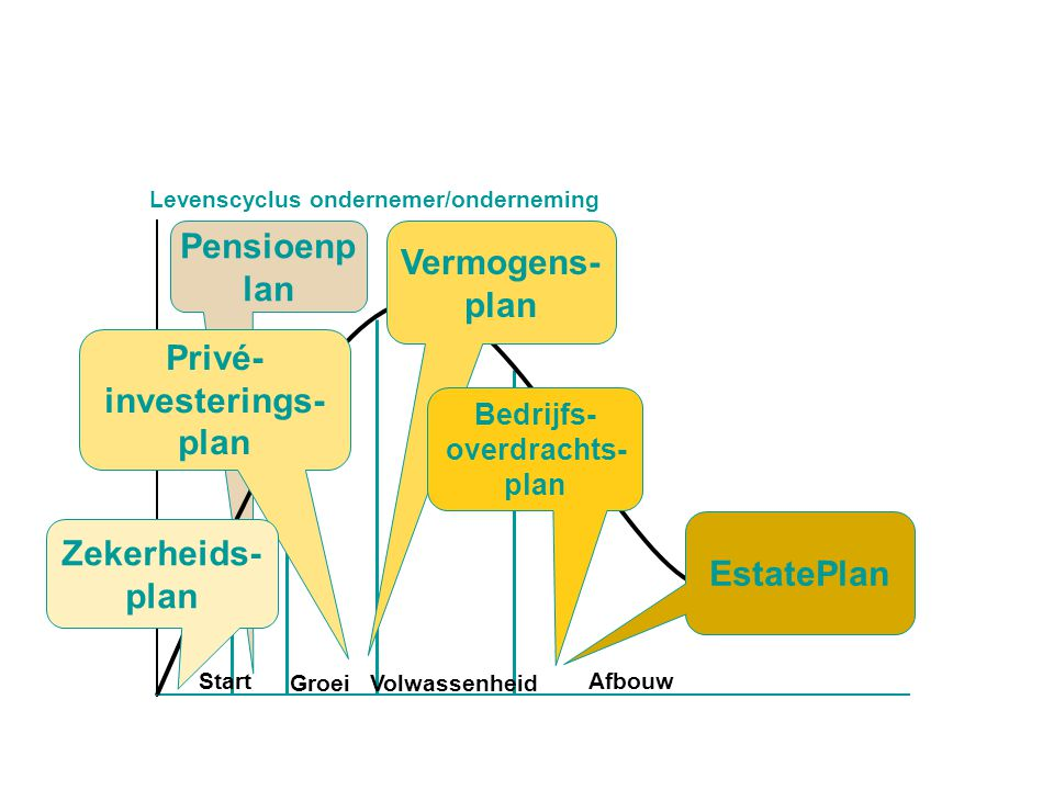 Privé-investerings-plan
