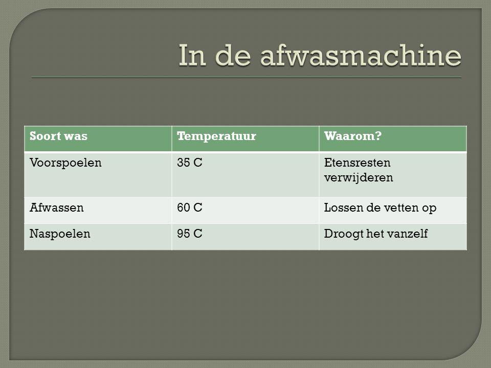 In de afwasmachine Soort was Temperatuur Waarom Voorspoelen 35 C