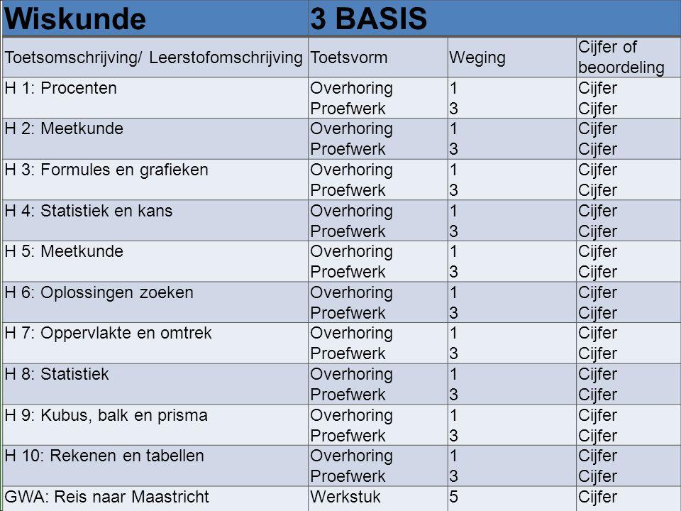 PTA Wiskunde 3 bASIS Toetsomschrijving/ Leerstofomschrijving Toetsvorm