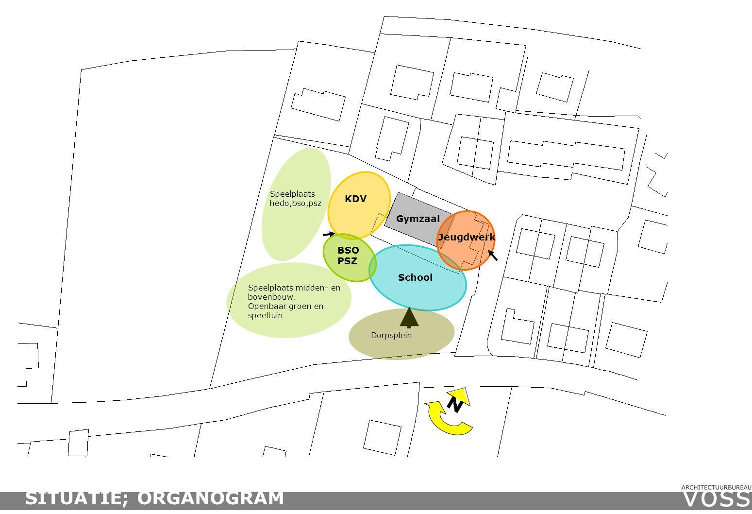 SITUATIE; ORGANOGRAM KDV Gymzaal Jeugdwerk BSO PSZ School