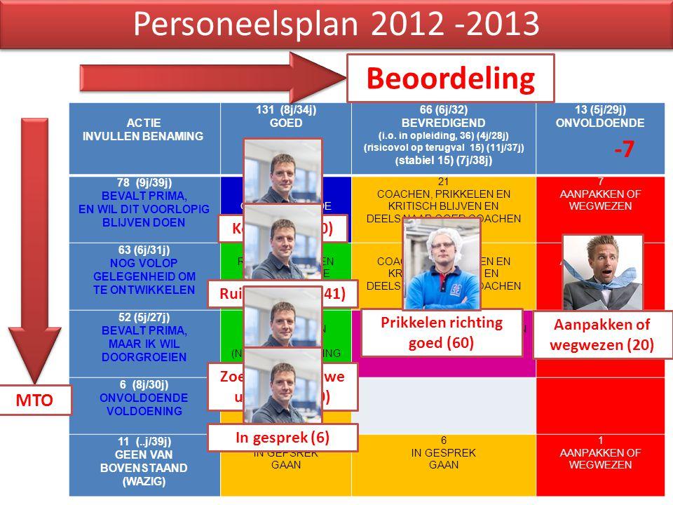 Personeelsplan 2012 -2013 Beoordeling -7 MTO Koesteren (50)