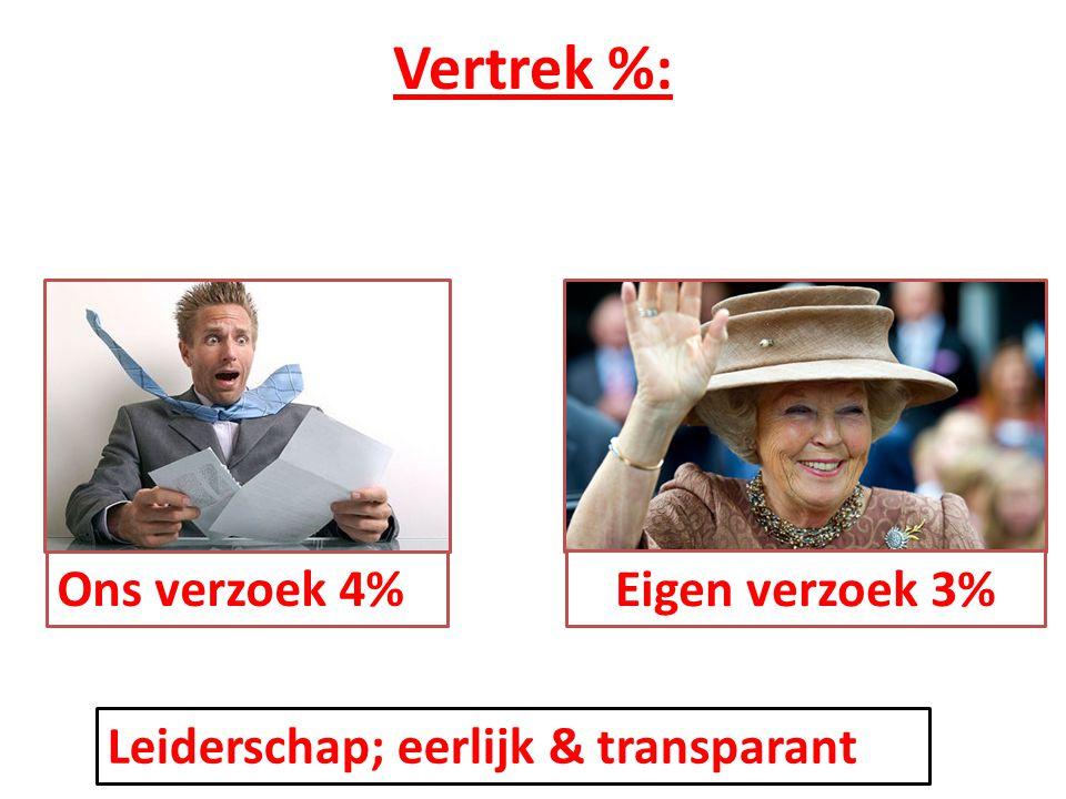 Vertrek %: Ons verzoek 4% Eigen verzoek 3%