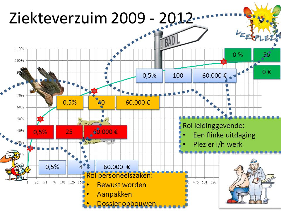 Ziekteverzuim 2009 - 2012 . Rol leidinggevende: Een flinke uitdaging
