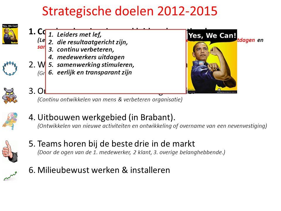 Strategische doelen 2012-2015