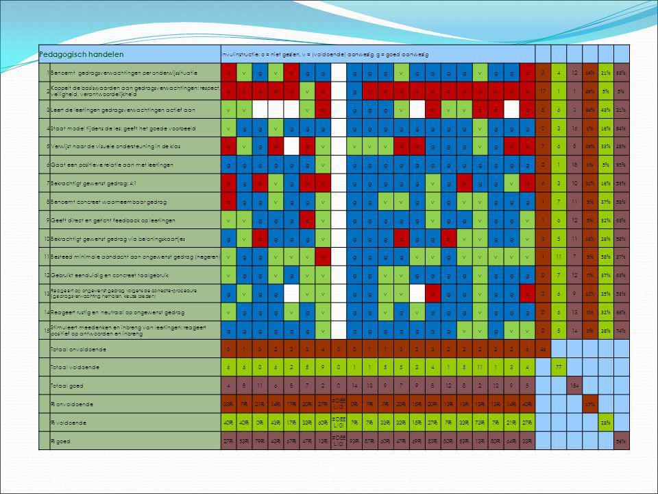 Kijkwijzer opgesteld en norm bepaald Individueel niveau Schoolniveau