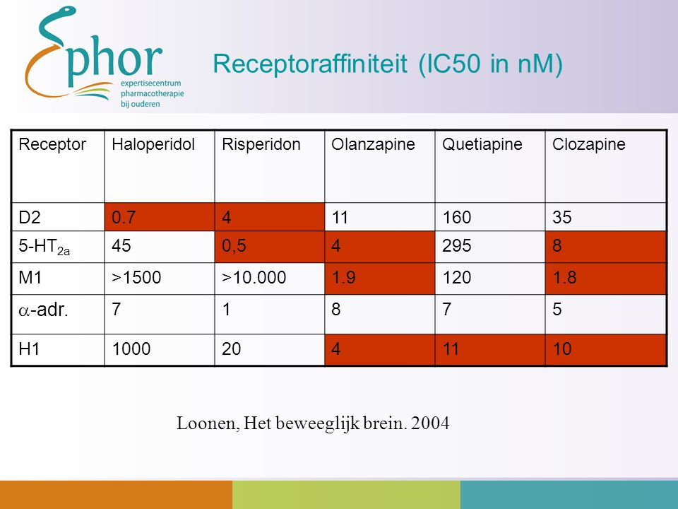 Receptoraffiniteit (IC50 in nM)