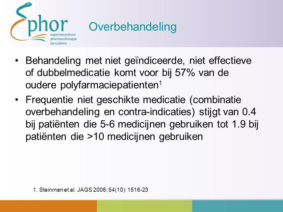 Overbehandeling Behandeling met niet geïndiceerde, niet effectieve of dubbelmedicatie komt voor bij 57% van de oudere polyfarmaciepatienten1.
