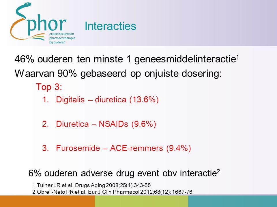 Interacties 46% ouderen ten minste 1 geneesmiddelinteractie1