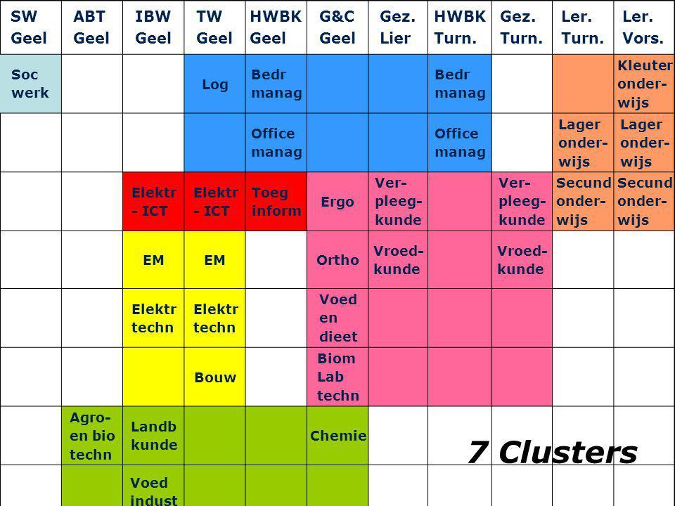 7 Clusters SW Geel ABT IBW TW HWBK G&C Gez. Lier Turn. Ler. Vors. Soc