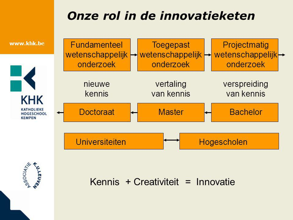 Onze rol in de innovatieketen