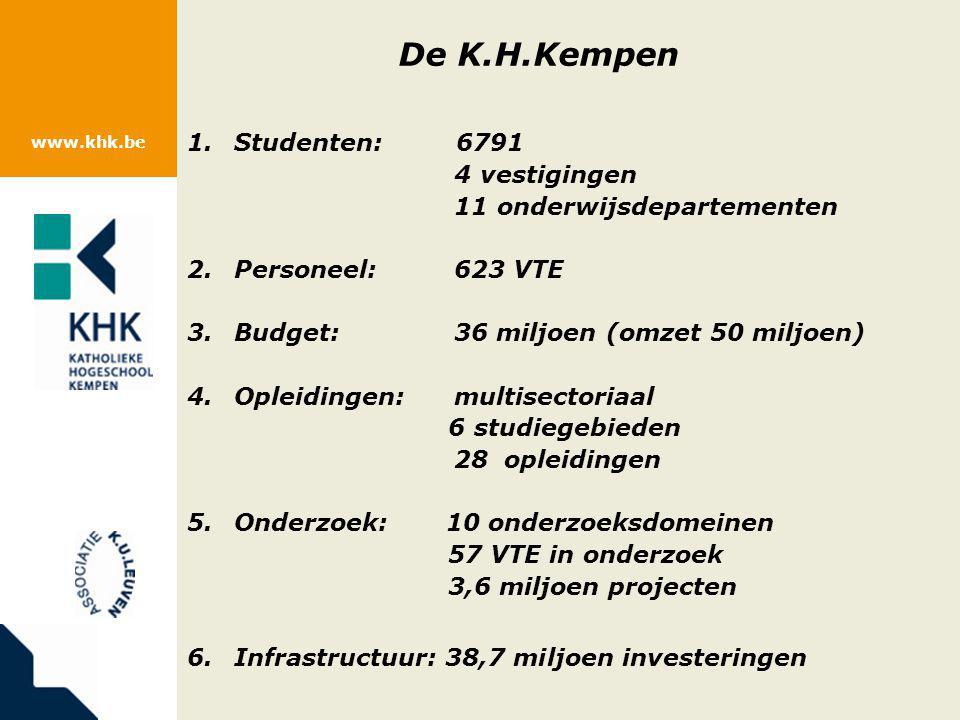 De K. H. Kempen 1. Studenten: 6791. 4 vestigingen