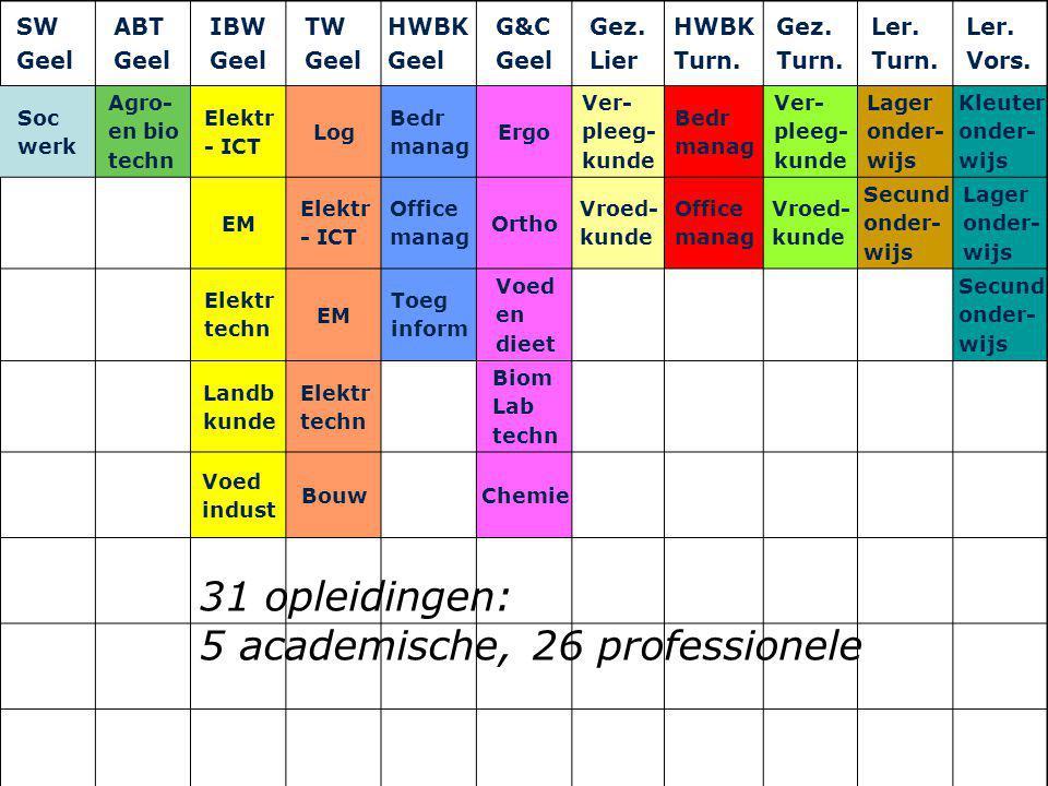 5 academische, 26 professionele