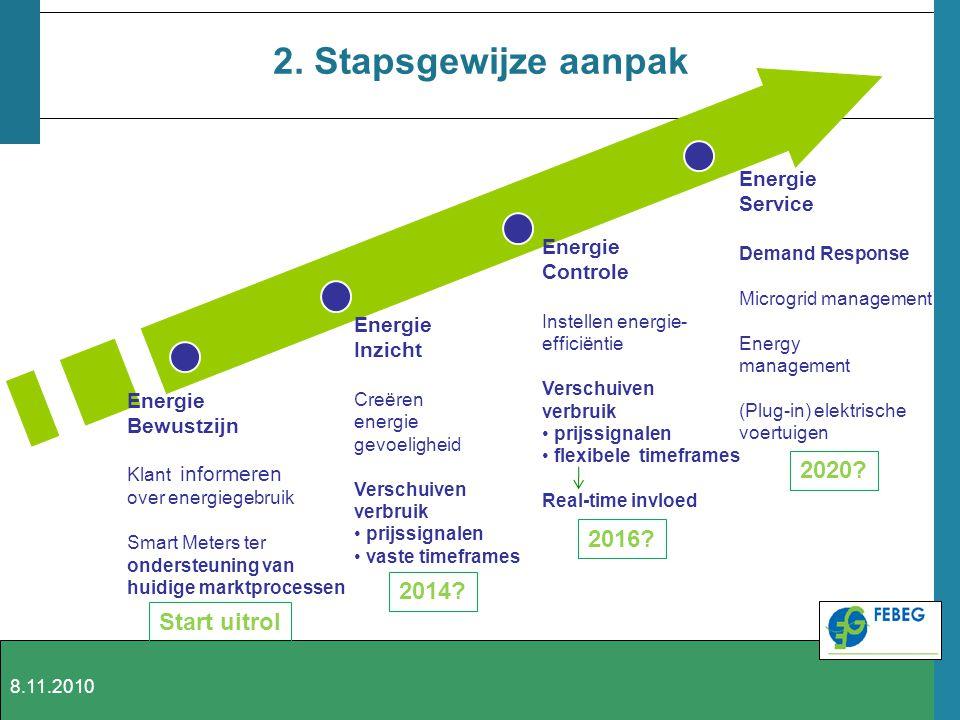 2. Stapsgewijze aanpak 2020 2016 2014 Start uitrol Energie Service