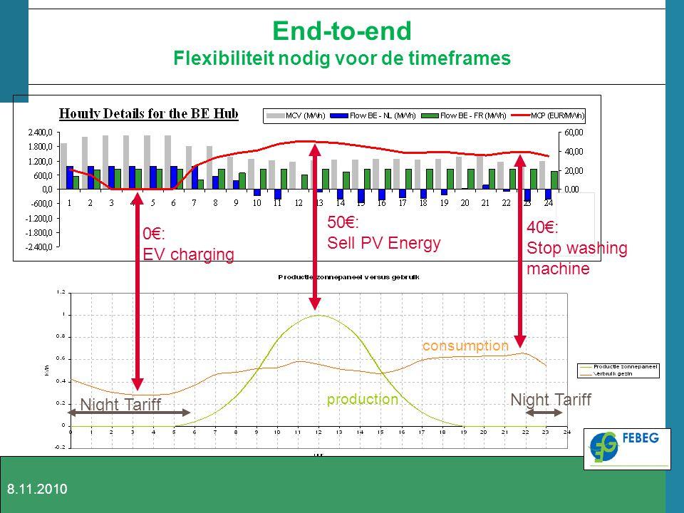 End-to-end Flexibiliteit nodig voor de timeframes