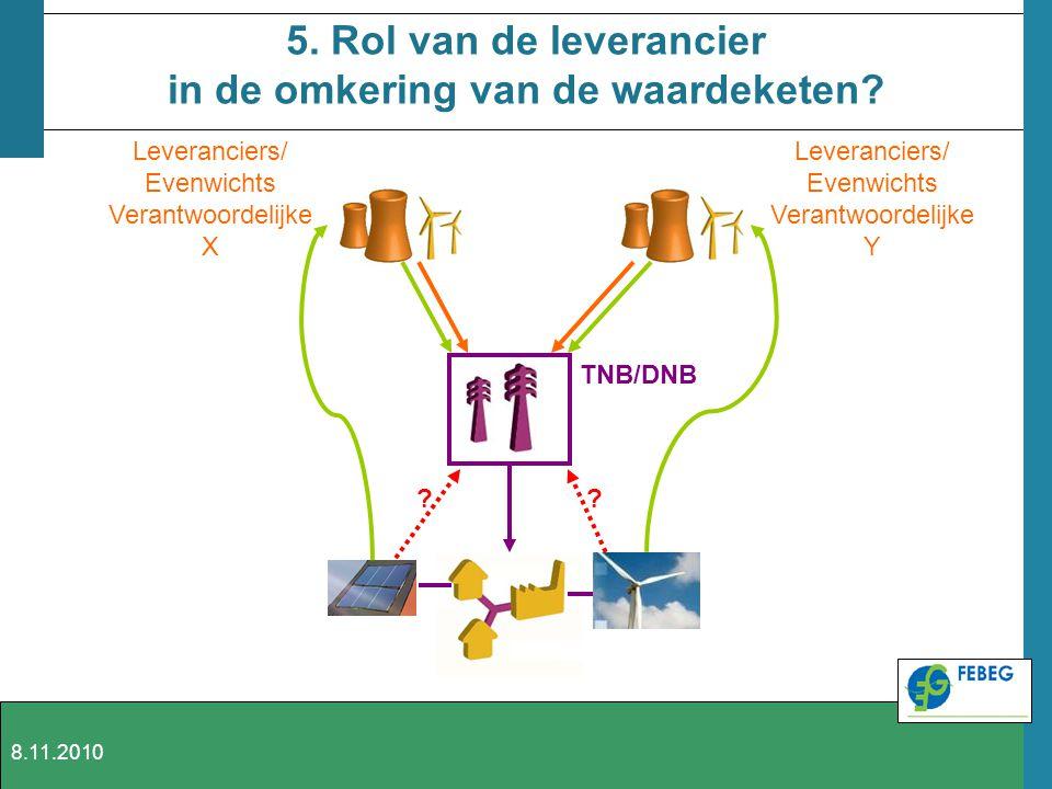 5. Rol van de leverancier in de omkering van de waardeketen