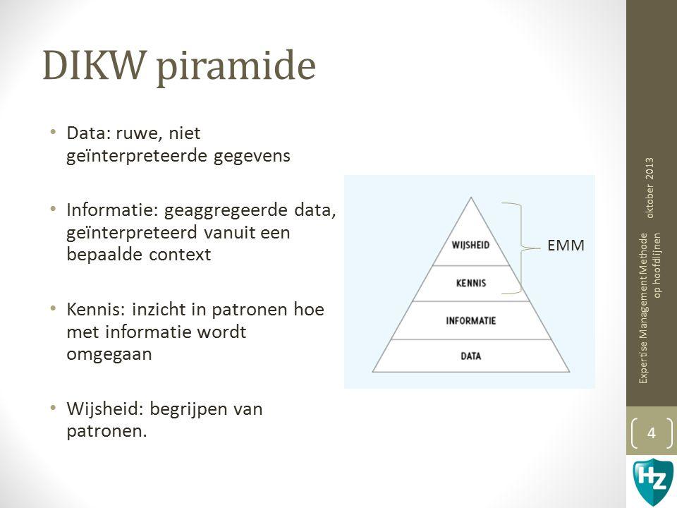 DIKW piramide Data: ruwe, niet geïnterpreteerde gegevens