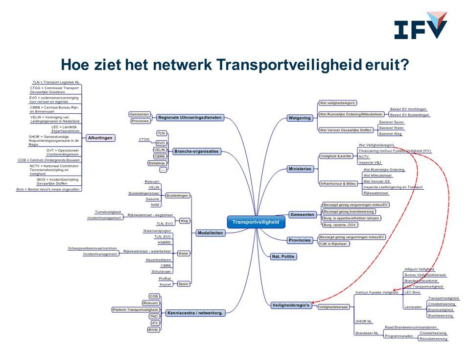 Hoe ziet het netwerk Transportveiligheid eruit