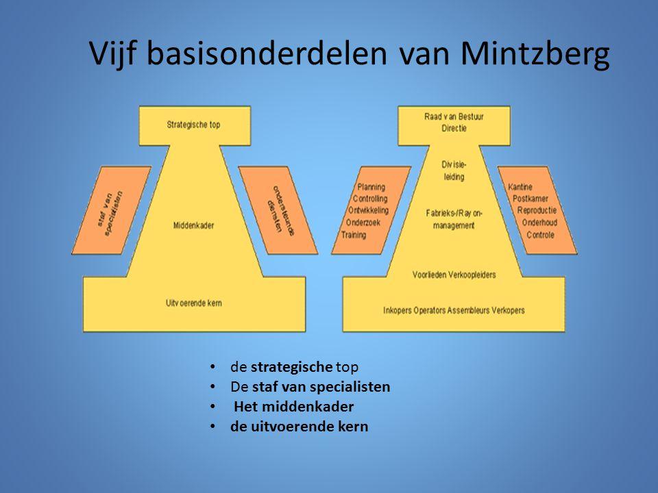 Vijf basisonderdelen van Mintzberg