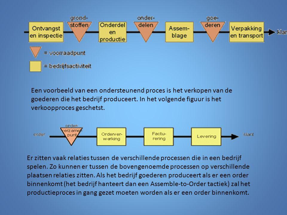 Een voorbeeld van een ondersteunend proces is het verkopen van de goederen die het bedrijf produceert. In het volgende figuur is het verkoopproces geschetst.