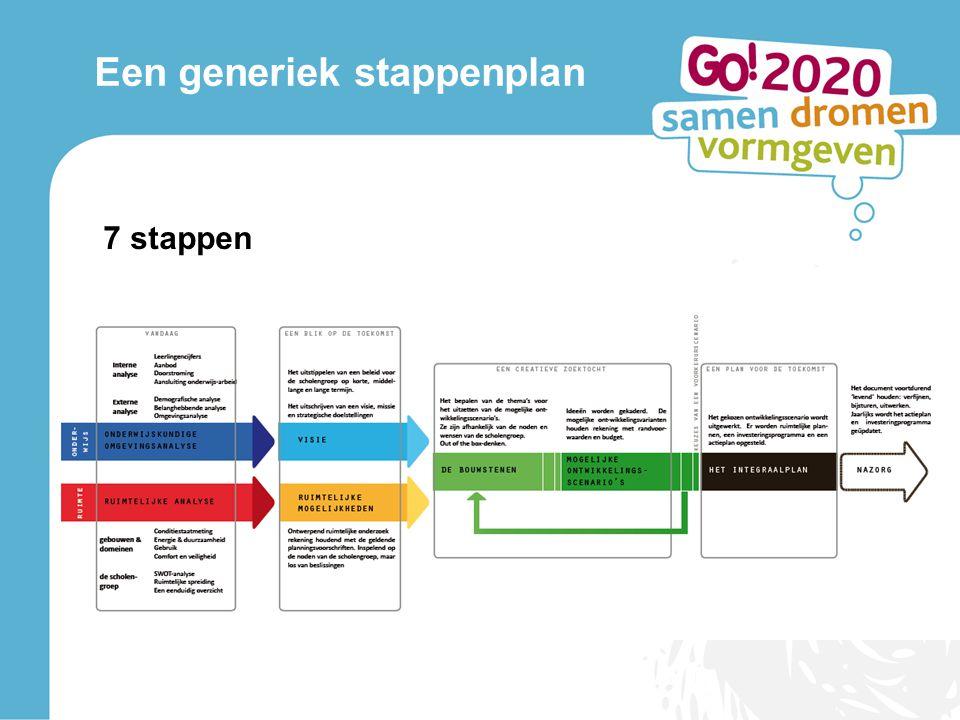 Een generiek stappenplan