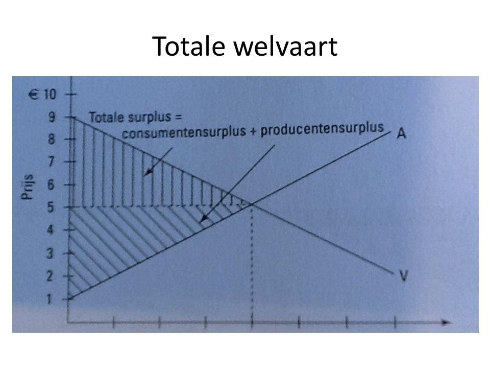 Totale welvaart