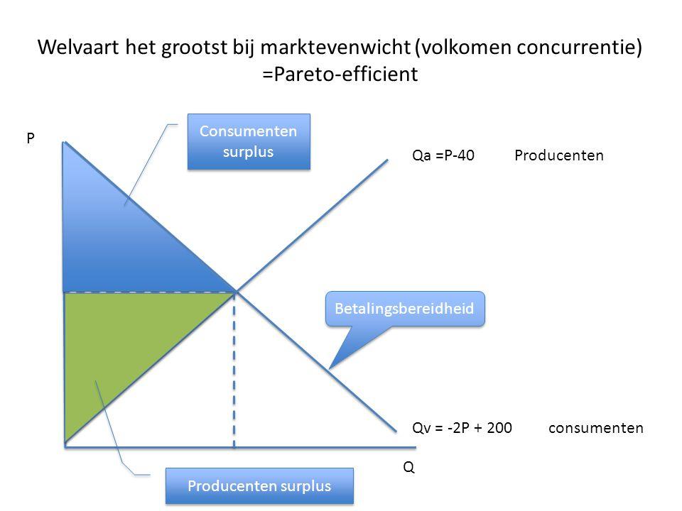 Welvaart het grootst bij marktevenwicht (volkomen concurrentie) =Pareto-efficient