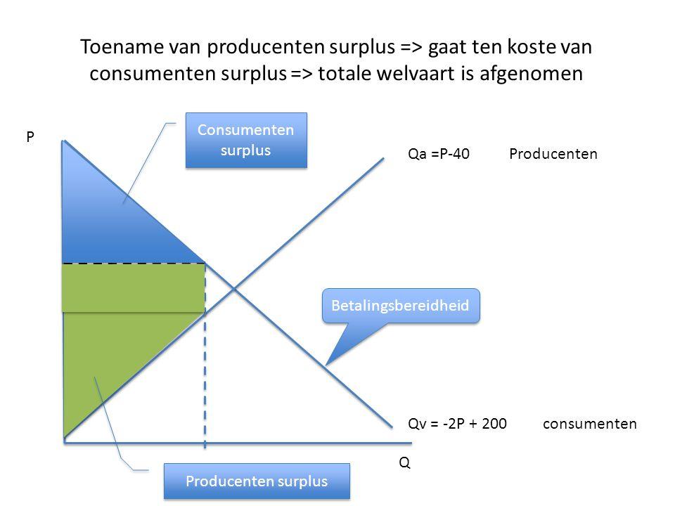 Toename van producenten surplus => gaat ten koste van consumenten surplus => totale welvaart is afgenomen